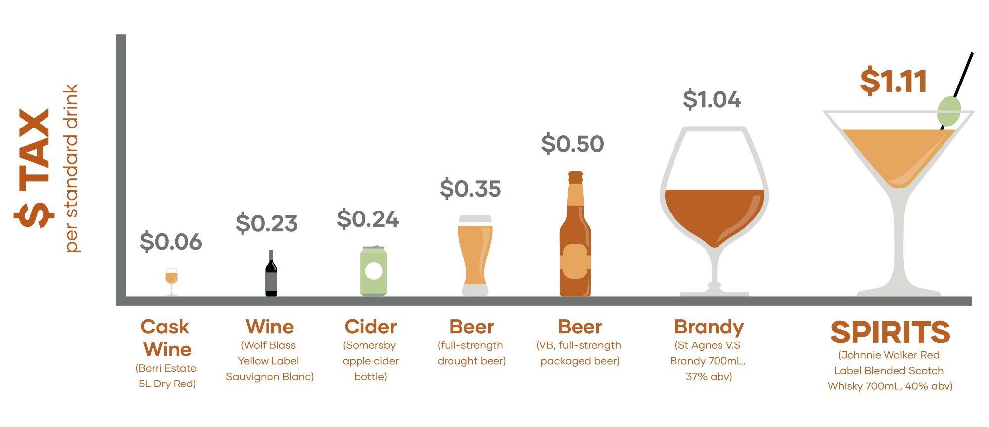 Tax per standard drink