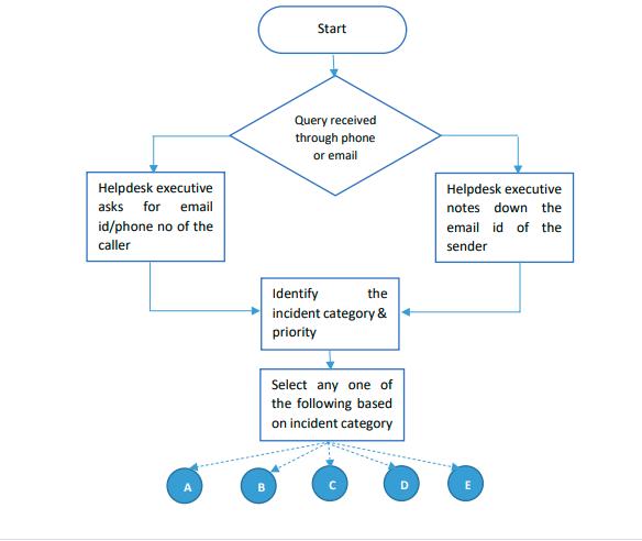 Flowchart standard operating procedure